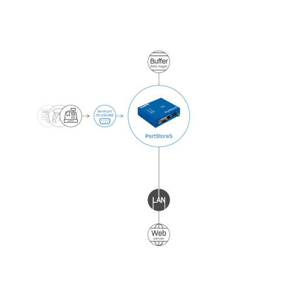 Иллюстрация изображения PortStore5 веб-схема