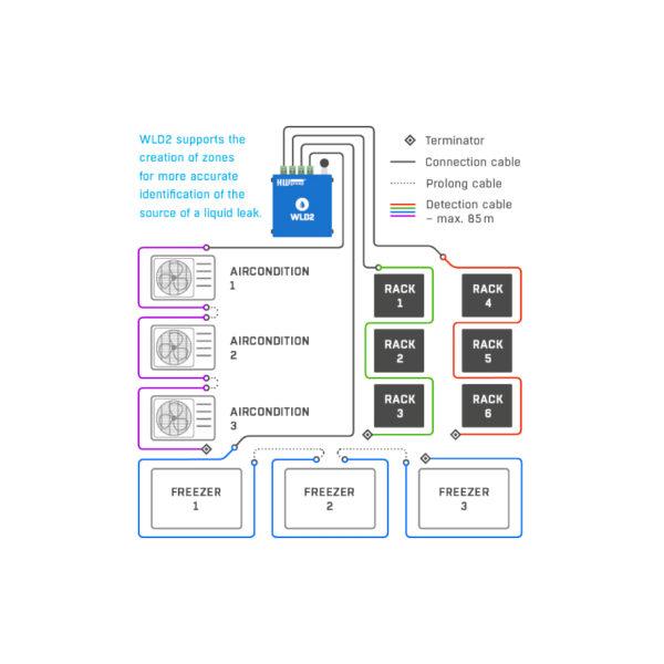 Одним из основных преимуществ WLD2 является то, что он поддерживает создание зон. Таким образом, датчик наводнения может звонить по разному номеру телефона для каждой зоны. Зона, где произошло наводнение, также будет указана в SMS.