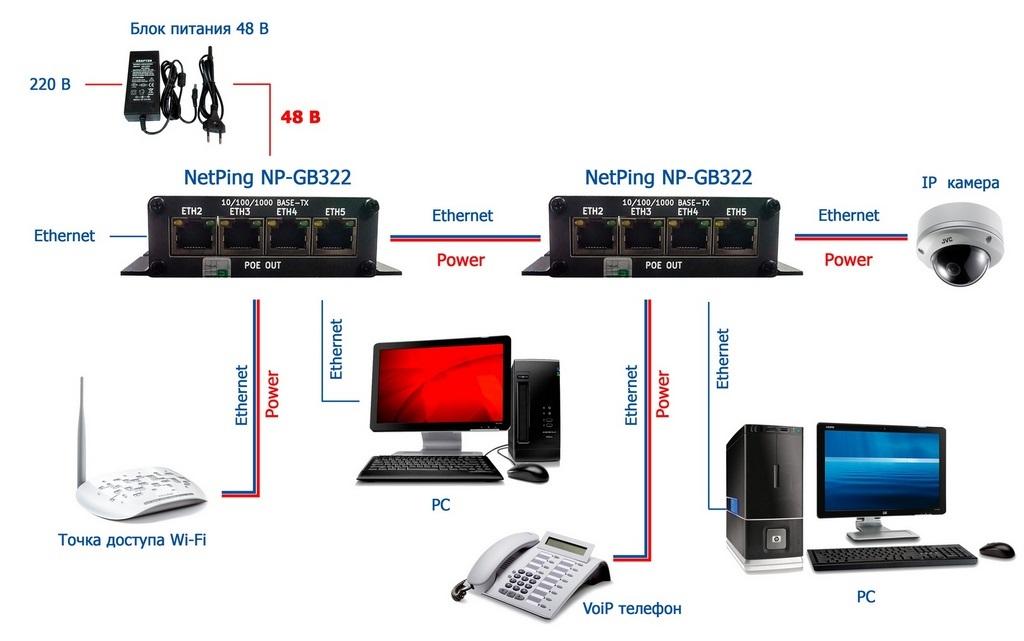 Рисунок 3. Построение POE Ethernet сети на базе POE коммутаторов NetPing NP-GB322