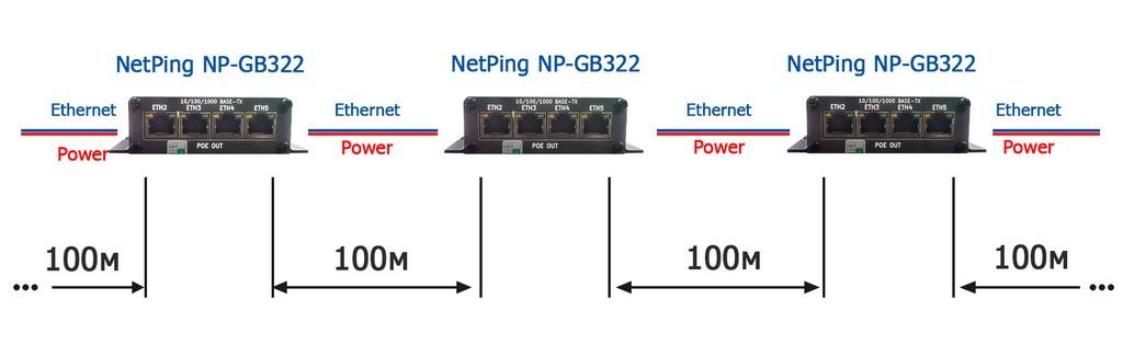 Рисунок 4. Линк Ethernet сети более 100 метров при помощи POE коммутаторов NetPing NP-GB322