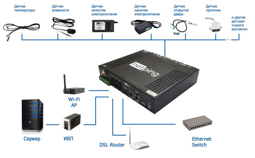 Рисунок 3. Rack PDU устройство NetPing 4/PWR 220 v6.4/GSM3G с подключенными датчиками и нагрузкой