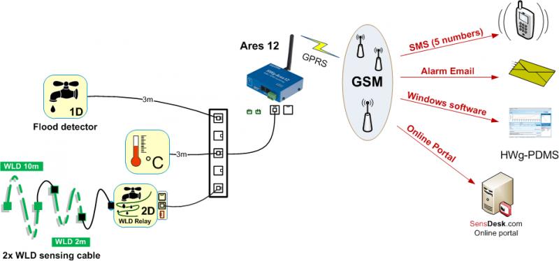 Рисунок 2. Flood detector 1W-UNI 3m: GSM сигнализация воды при обнаружении воды
