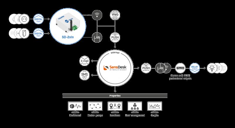 Рисунок 1. SD-2xIn 50pack – подключение датчиков и обмен данными через различные протоколы и стандарты