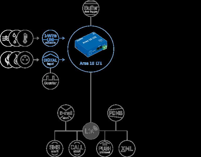 Рисунок 1. Ares 10 LTE E plain – подключение датчиков и обмен данными через различные протоколы и стандарты