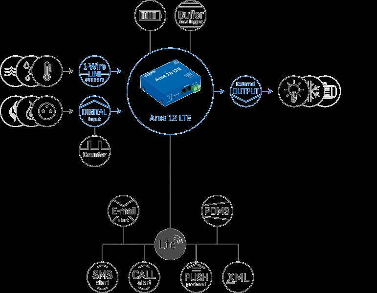 Рисунок 1. Ares 12 LTE E Tset – подключение датчиков и обмен данными через различные протоколы и стандарты