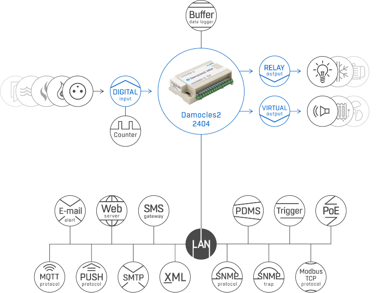 Рисунок 1. Damocles2 2404 set – подключение датчиков и обмен данными через различные протоколы и стандарты