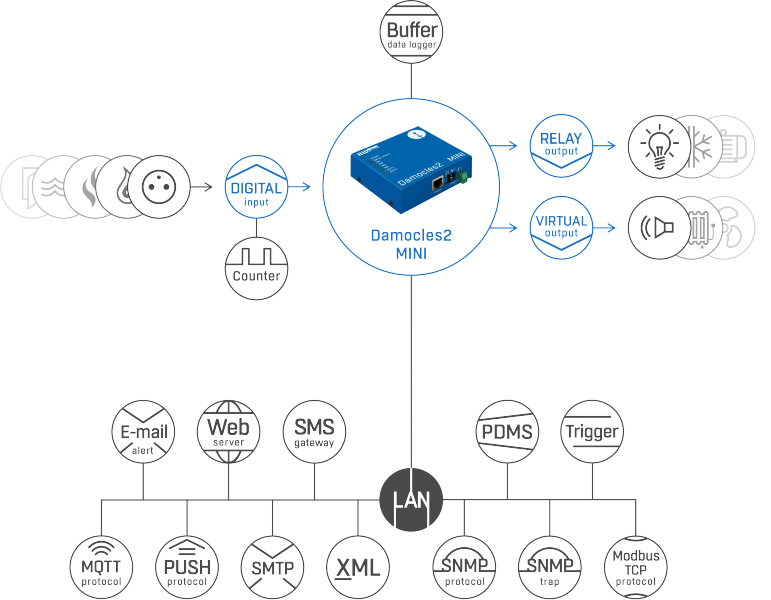 Рисунок 1. Damocles2 MINI set – подключение датчиков и обмен данными через различные протоколы и стандарты