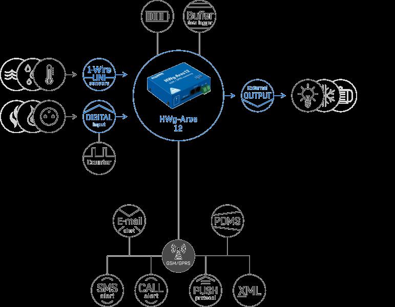 Рисунок 1. HWg-Ares 12 – подключение датчиков и обмен данными через различные протоколы и стандарты
