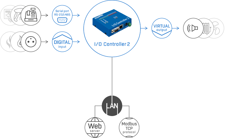 Рисунок 1. I/O Controller 2 set – подключение датчиков и обмен данными через различные протоколы и стандарты