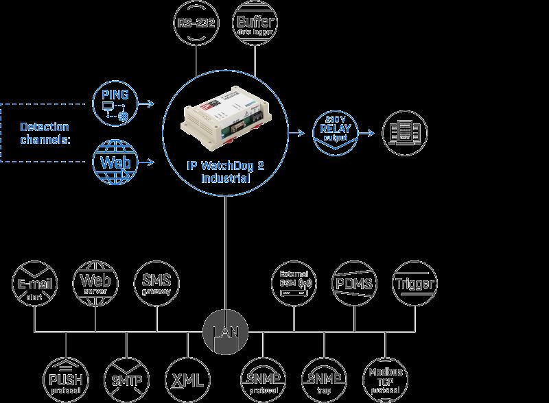 Рисунок 1. IP WatchDog2 Industrial set – подключение датчиков и обмен данными через различные протоколы и стандарты