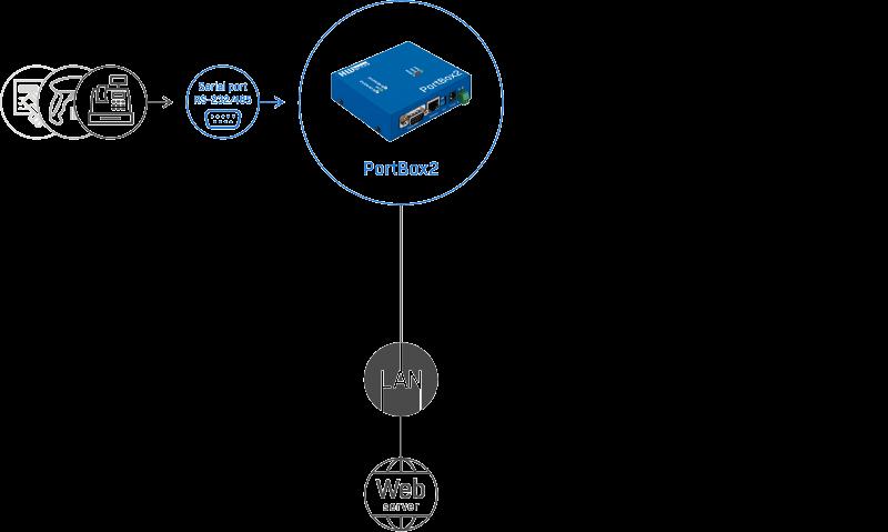 Рисунок 1. PortBox2 – подключение датчиков и обмен данными через различные протоколы и стандарты