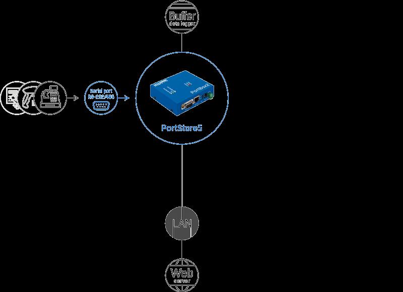 Рисунок 1. PortStore5 – подключение датчиков и обмен данными через различные протоколы и стандарты