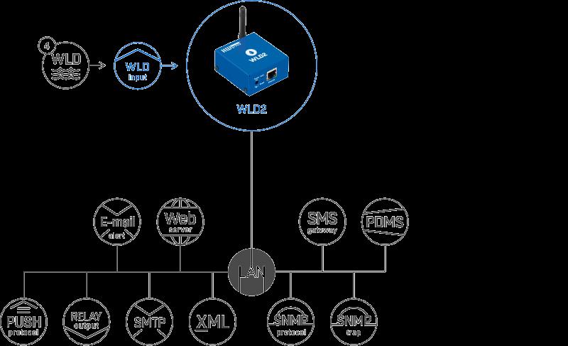 Рисунок 3. WLD2 можно подключить к порталу SensDesk по протоколу HWg-Push, а также к стандартным системам мониторинга благодаря поддержке SNMP и SNMP Trap.