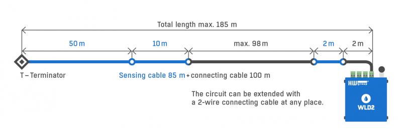 Рисунок 2. WLD2 поддерживает до 4 независимых сенсорных кабелей. Это упрощает поиск источника утечки. Каждая цепь обнаружения может состоять из чувствительного кабеля длиной до 85 м + соединительного кабеля до 100 м.