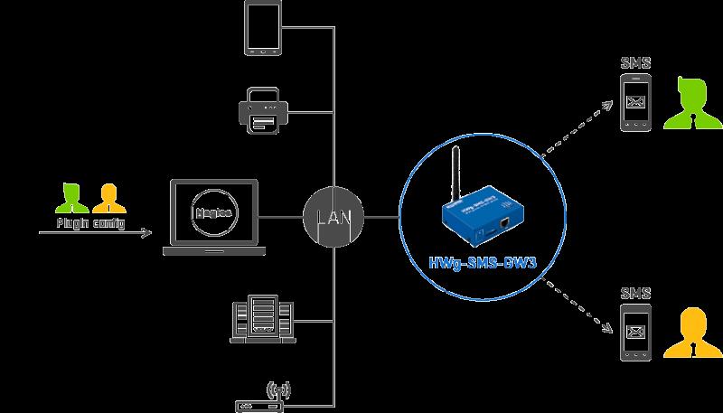Рисунок 4. Webschema HWG SMS-GW3 LTE E