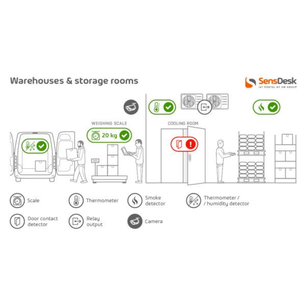 Склад и складские помещения. к порталу мониторинга SensDesk и устройствам HW group IoT ваши хранилища теперь будут безопасными и соответствующими нормативным требованиям.