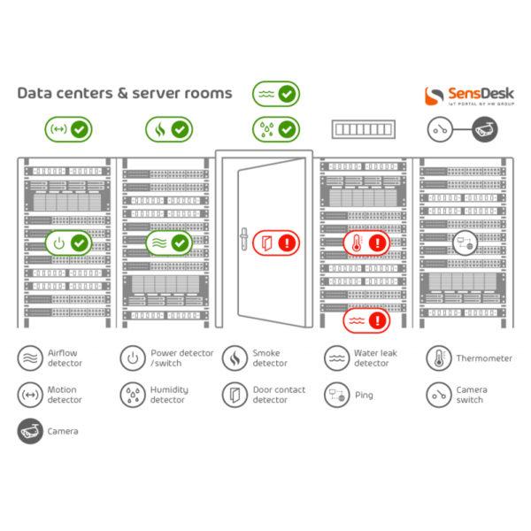 Дата-центры и серверные комнаты
