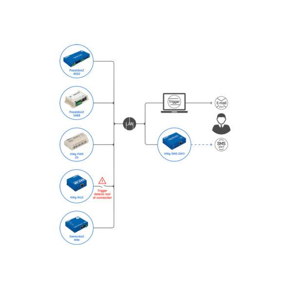 В приложение можно добавить до 90 правил. Для каждого правила можно указать интервал повторения. Каждое правило может быть привязано к IP-адресу (например, чтобы различать, подключен ли ноутбук с приложением «дома», «в офисе» или «в общественном месте»).