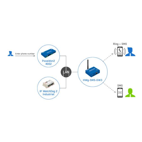 Отправка SMS-оповещений от устройств Poseidon по локальной сети