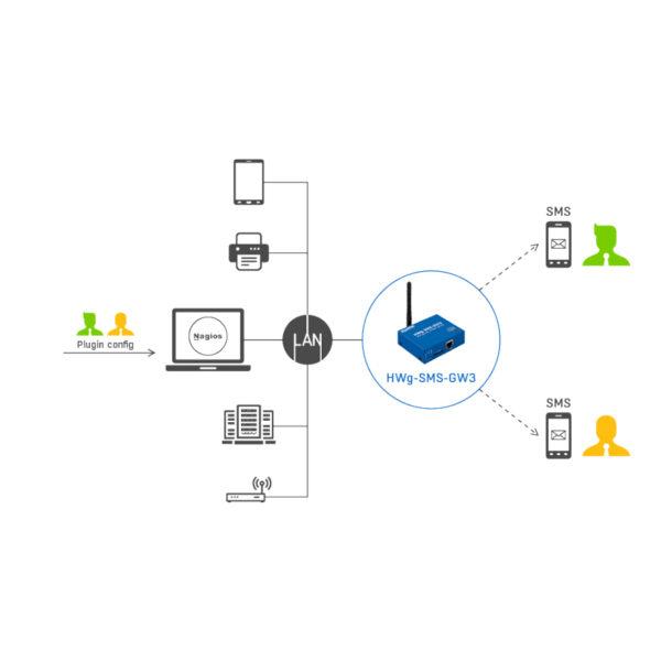 SMS-оповещения с онлайн-портала SensDesk.com