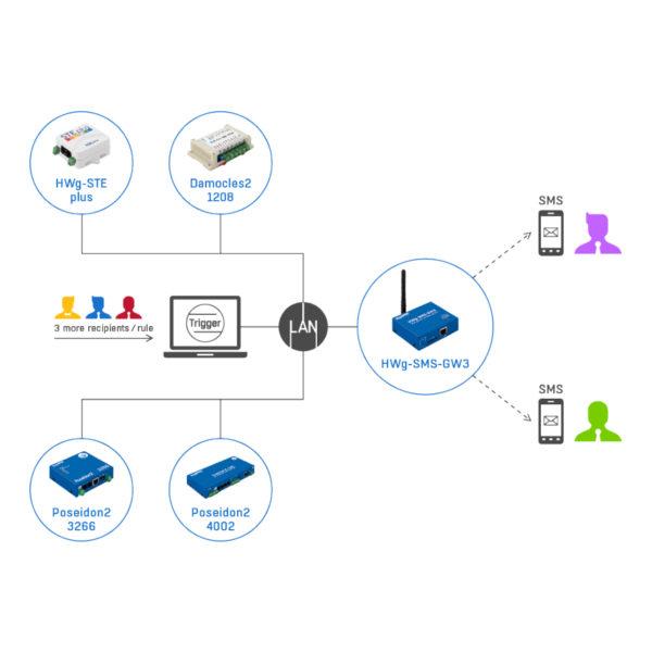 HWg-Trigger: программное обеспечение для мониторинга с SMS-оповещениями по SMS GW3