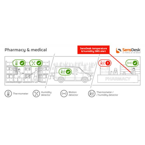 Аптека и медицина. Аптеки и медицинские требования, обязательные соблюдение стандартов и правил. С помощью SensDesk вы просто установите безопасные значения температуры, окружающей и других условий.