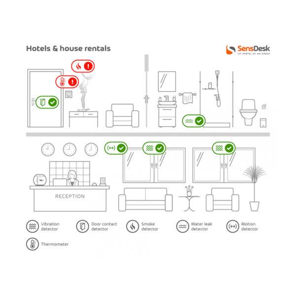Гостиницы и аренда домов. Утечки воды или пожары в отелех или при аренде домов. Портал SensDesk IoT помогает вам следить за всеми этимми риска