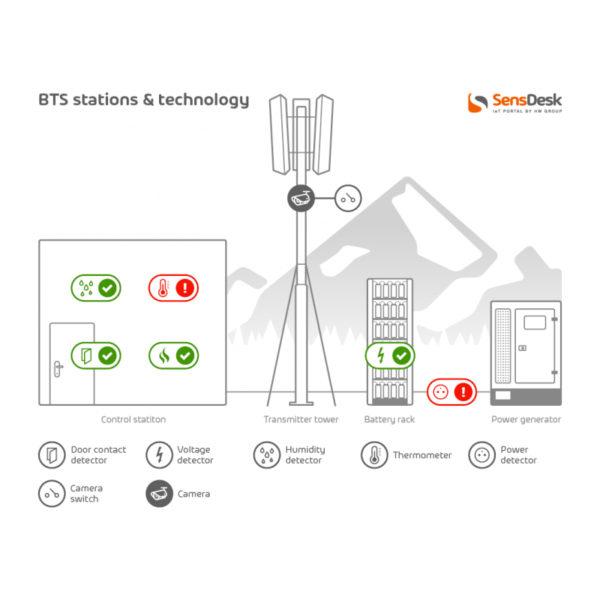 Станции и технологии BTS. Датчики SensDesk и HW group IoT могут обнаруживать отказы кондиционера, утечки воды, движение, вторжение и многое другое.