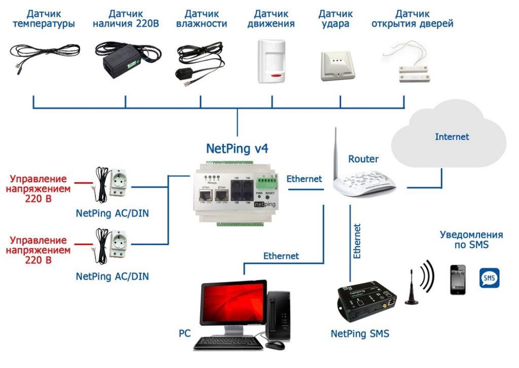 Рисунок 2. NetPing v4 с подключенными датчиками и исполнительными устройствами