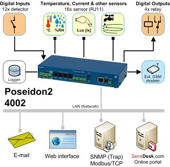 Рисунок 1. Poseidon2 4002