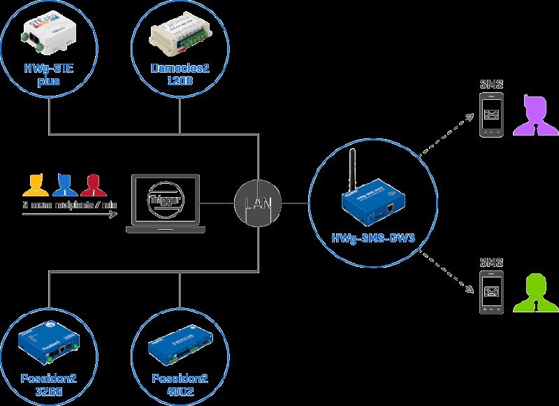 Рисунок 2. HWg-Trigger: программное обеспечение для мониторинга с SMS-оповещениями по HWg-SMS-GW3 plain