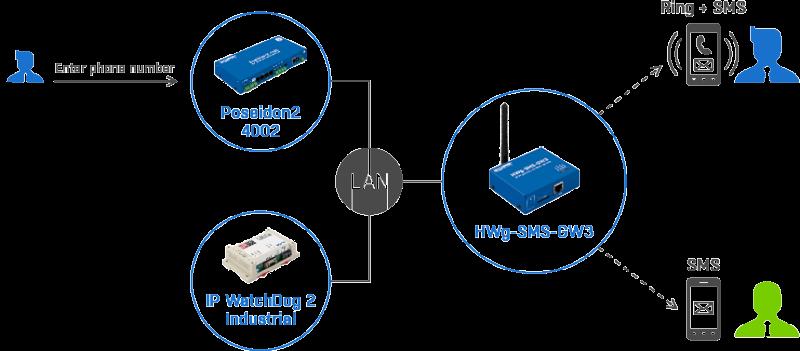 Рисунок 1. Отправка SMS-оповещений от устройств Poseidon по локальной сети HWg-SMS-GW3 plain