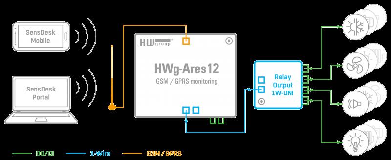 Рисунок 1. Relay output 1W-UNI схема подключения датчиков и обмен данными через различные протоколы и стандарты