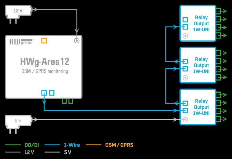 Рисунок 2. Relay output 1W-UNI схема подключения датчиков и обмен данными через различные протоколы и стандарты