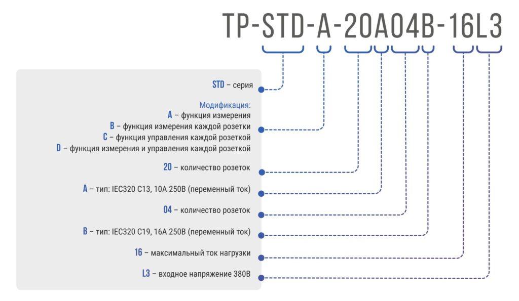 Рисунок 1. Расшифровка артикула блока розеток с функцией управления каждой розеткой TP-STD-C-20A04B-32L1: серия STD, 20xC13, 4xC19, вход IEC60309 32A (2P+PE)