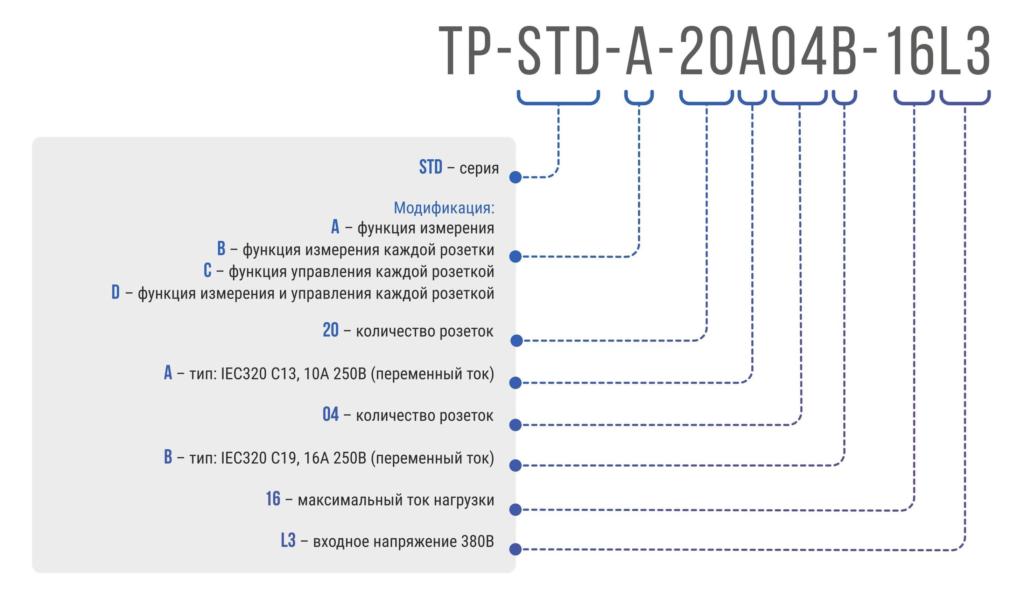 Рисунок 1. Расшифровка артикула TP-STD-A-42A-32L3 - блока розеток с функцией измерения серия STD
